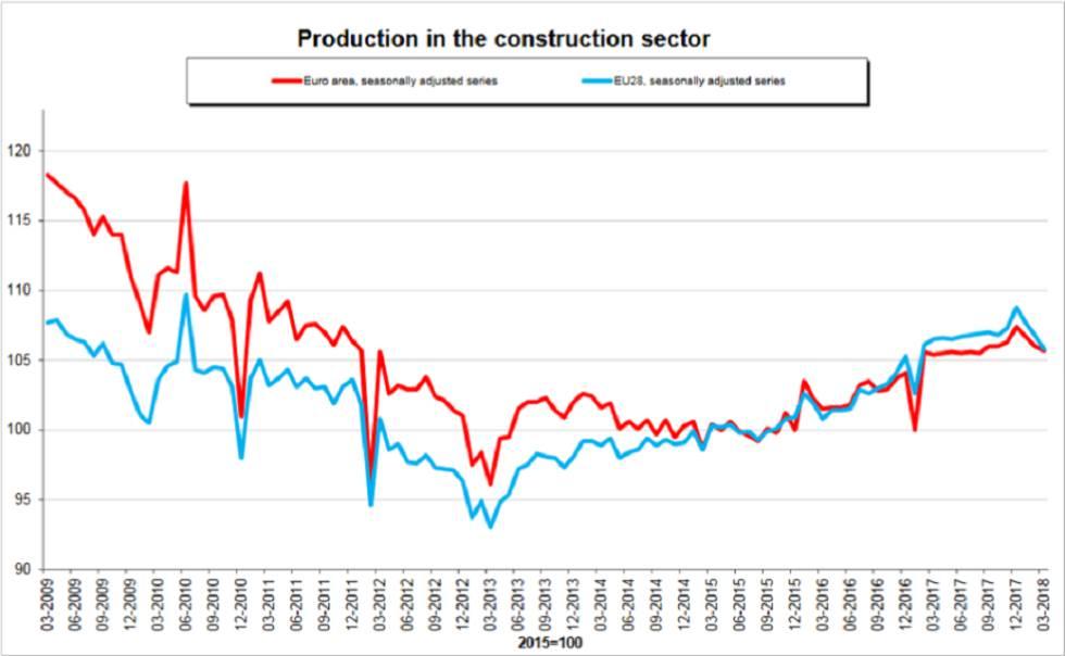Evolución trimestral de la producción en el sector de la construcción en la Zona euro y la UE.