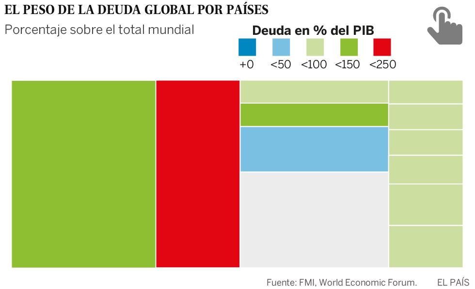La bomba de la deuda mundial amenaza con estallar