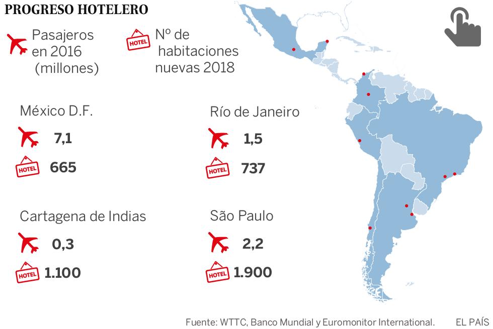 América Latina corteja al turismo