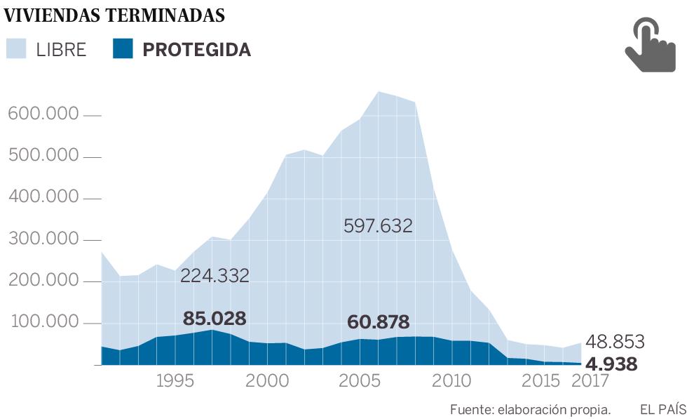 La construcción de vivienda social cae hasta niveles de los años 50