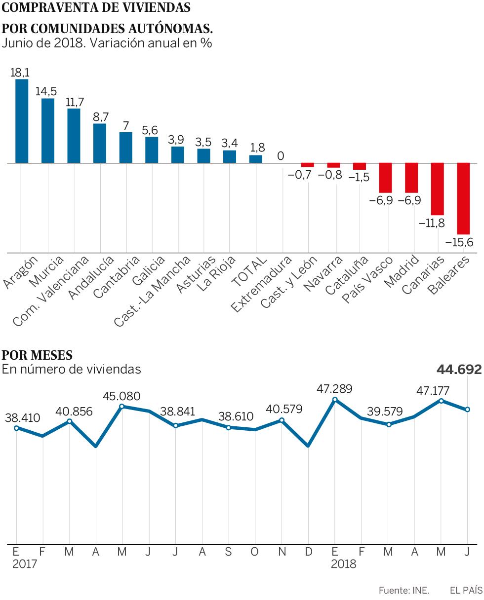La compraventa de viviendas se ralentiza por el descenso de los principales mercados como Madrid y Cataluña