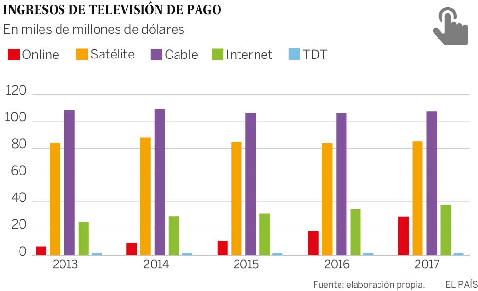 Las series dan un vuelco al mercado de la televisión