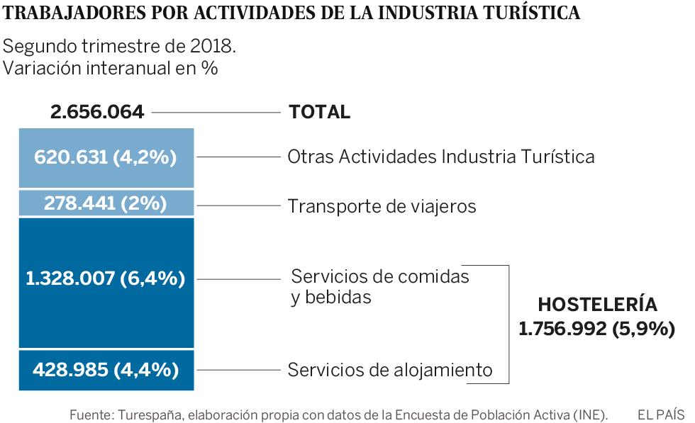 El empleo en el turismo llega al nivel de la construcción en el 'boom'