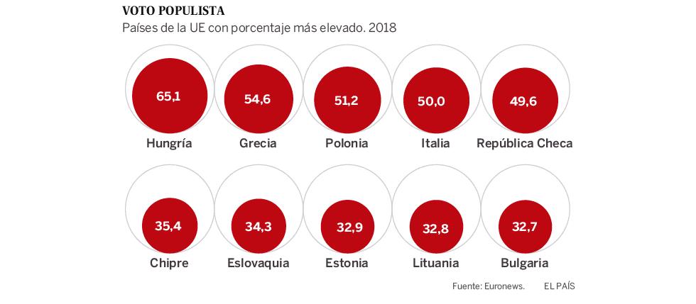 Populismo: il seguito dopo un decennio di tagli