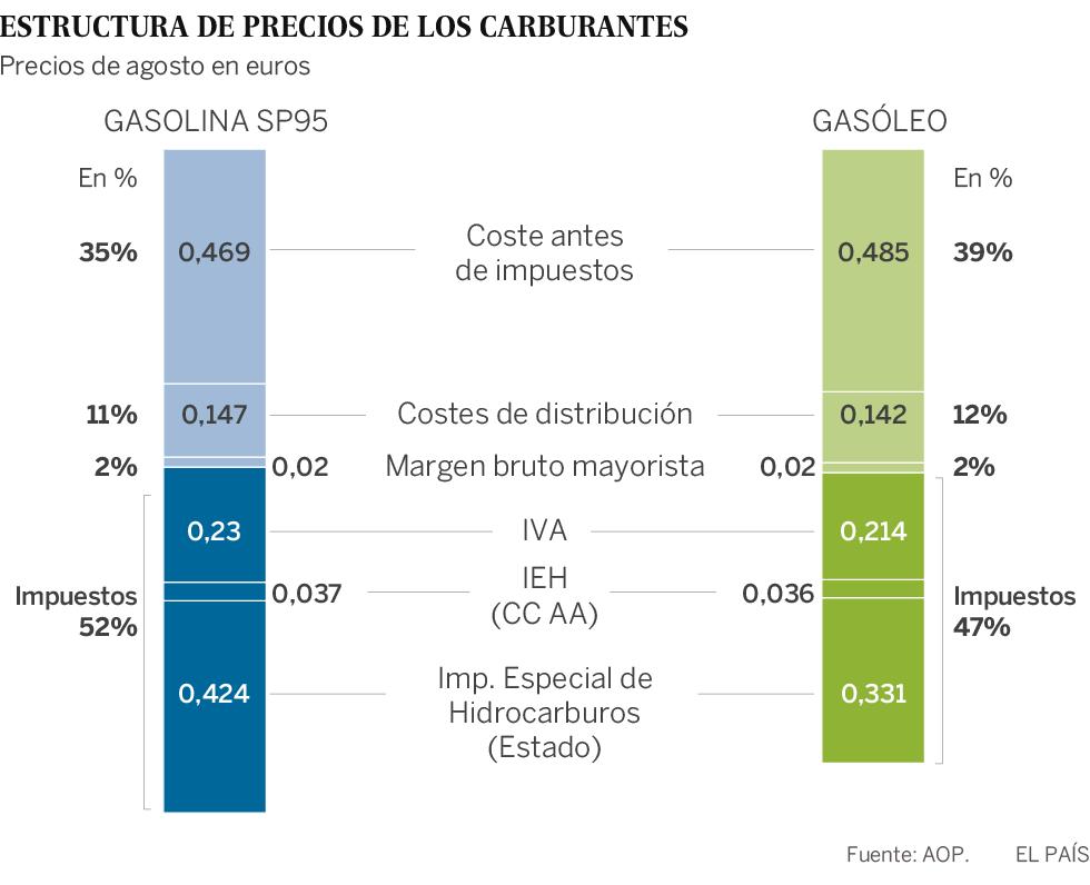 a76cbbf4f062 La futura subida del impuesto al diésel dependerá del precio del petróleo