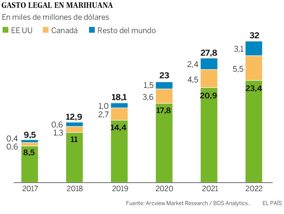 Wall Street se engancha a la marihuana