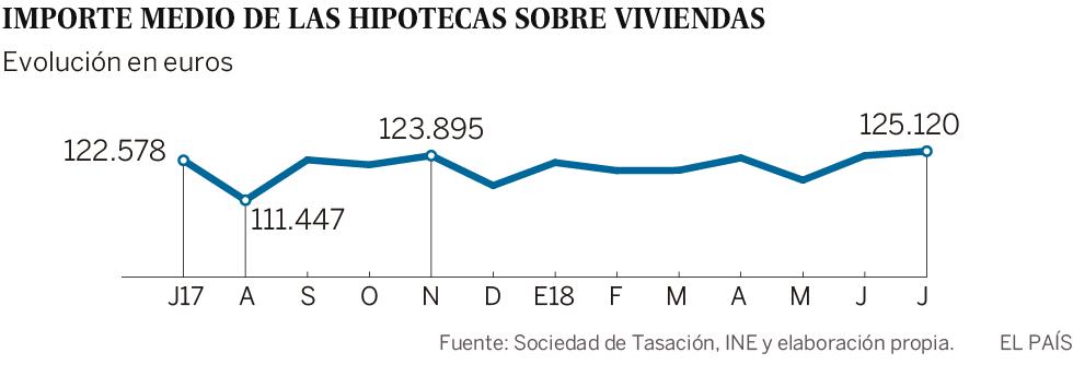 Las hipotecas sobre viviendas superan los 125.000 euros de media por primera vez desde 2008