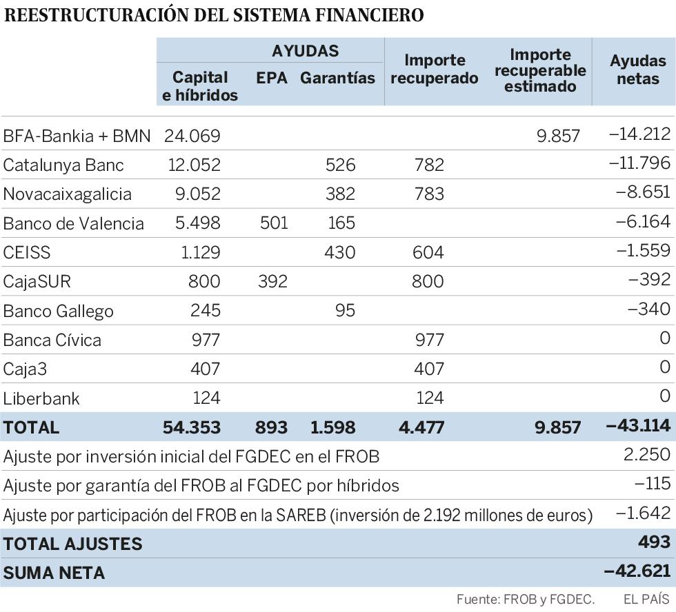 El Banco de España da por perdidos (de momento) del rescate a los bancos 42.621 millones