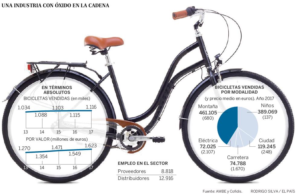 4af3a129f5 La bicicleta eléctrica da un vuelco al sector | Economía | EL PAÍS