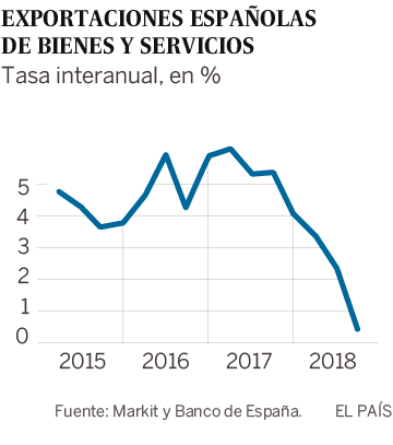 El frenazo de las exportaciones lastra la industria española