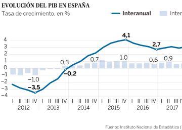 931240fd46de6 La economía española baja el pistón con el menor crecimiento en cuatro años