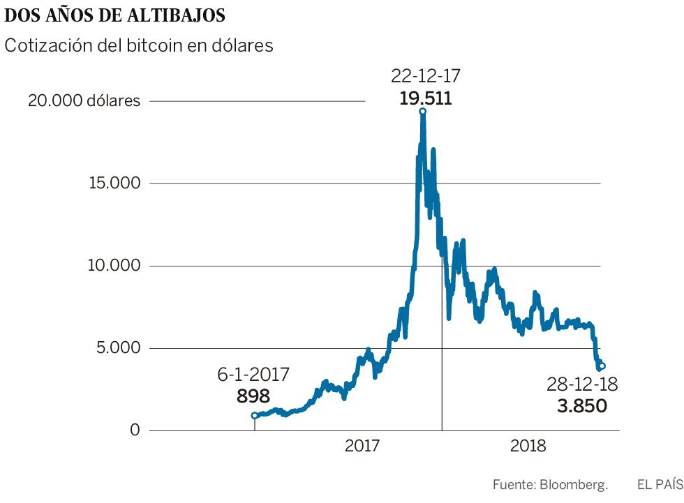 Y, como estaba anunciado, la burbuja del bitcoin pinchó