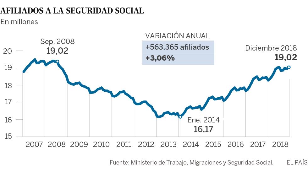 La Seguridad Social acaba el año con más de 19 millones de ocupados por primera vez desde 2007