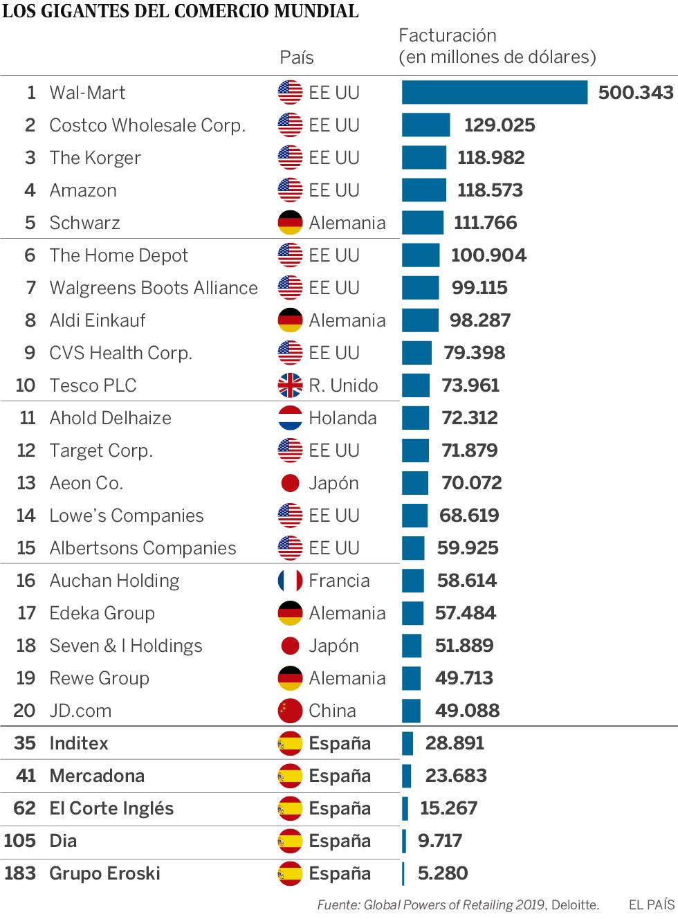 Inditex y Mercadona ganan posiciones entre los gigantes mundiales del comercio