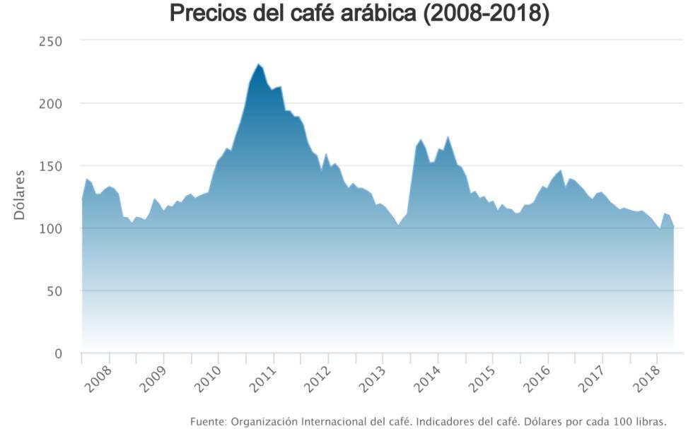 Café México