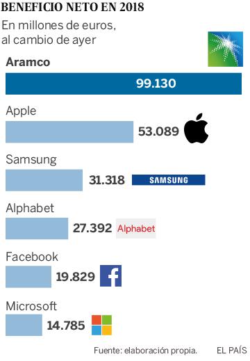 A empresa saudita que lucra mais que Apple, Facebook e Microsoft juntas