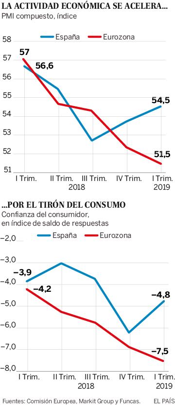 La economía española: entre dos aguas