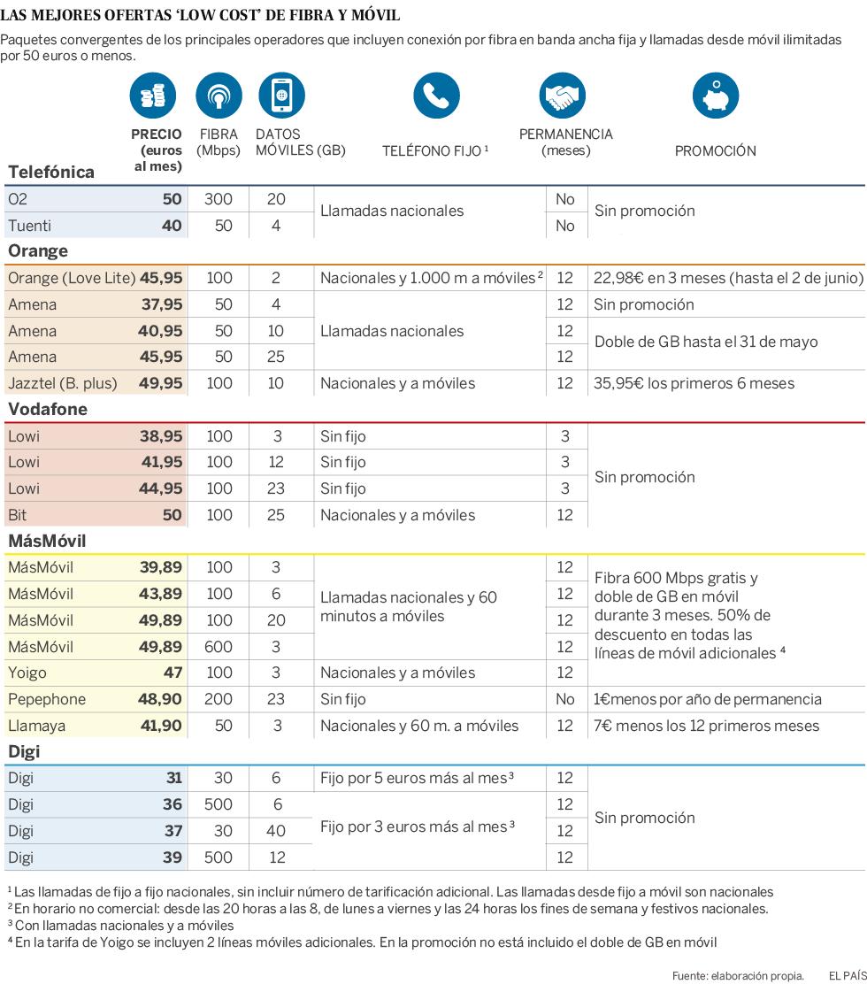 0f5d0c75298 La fiebre de la conexión 'low cost': las mejores tarifas de fibra y ...