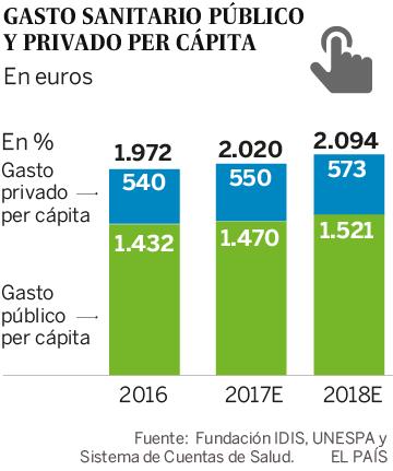 En España la salud es cada vez más privada