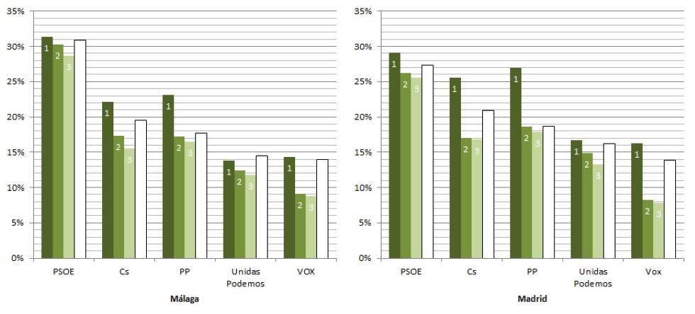 Porcentaje de votos en las provincias de Málaga y Madrid de los tres  candidatos al Senado (en verde) de los cinco partidos más votados, así  como su resultado en las elecciones al Congreso (en blanco)