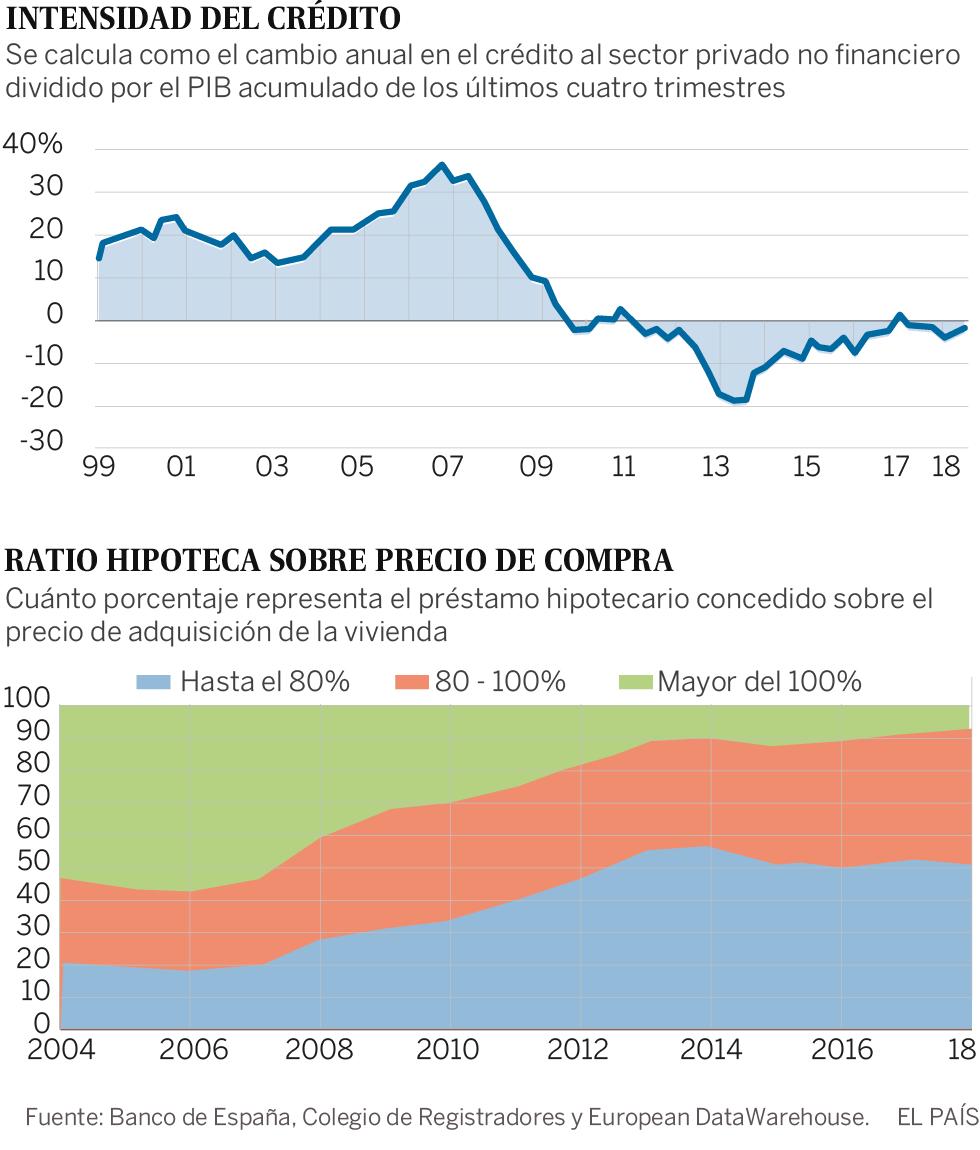 El Gobierno y el Banco de España descartan una burbuja en el precio de la vivienda