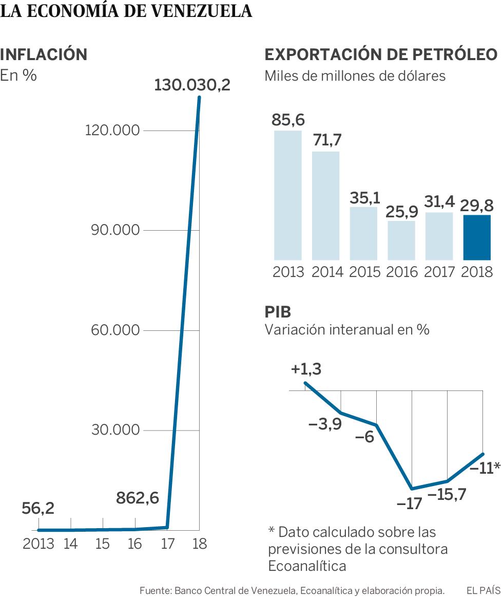 El Banco Central de Venezuela admite que el PIB se ha hundido un 52% con Maduro