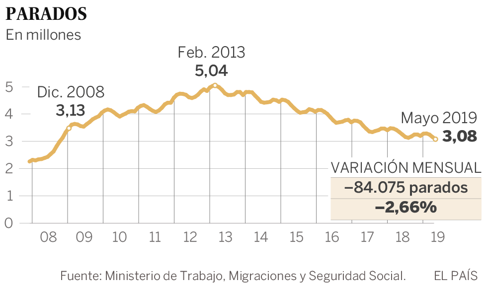 El empleo creció en 211.752 afiliados en mayo y acaricia su máximo histórico