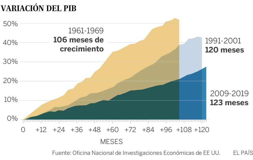 EE UU encadena el mayor periodo de crecimiento de su historia