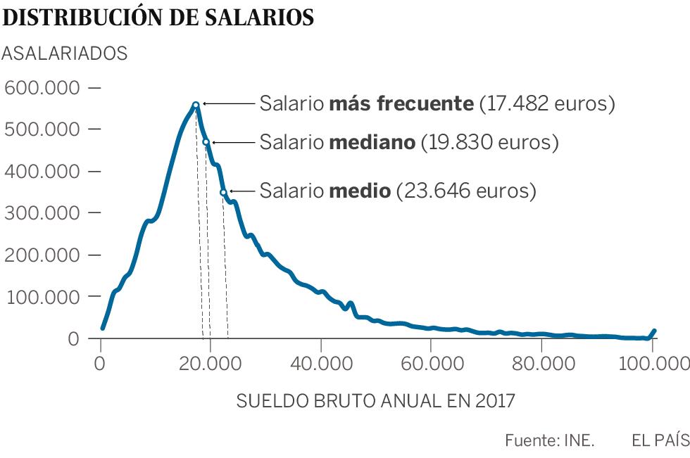 Así son los sueldos españoles: el más frecuente es de 17.482 euros ...