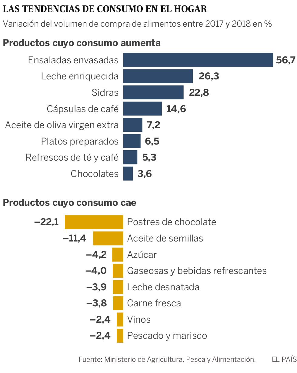 El consumo de los españoles en 2018: menos azúcar, más restaurantes y crecen los precocinados