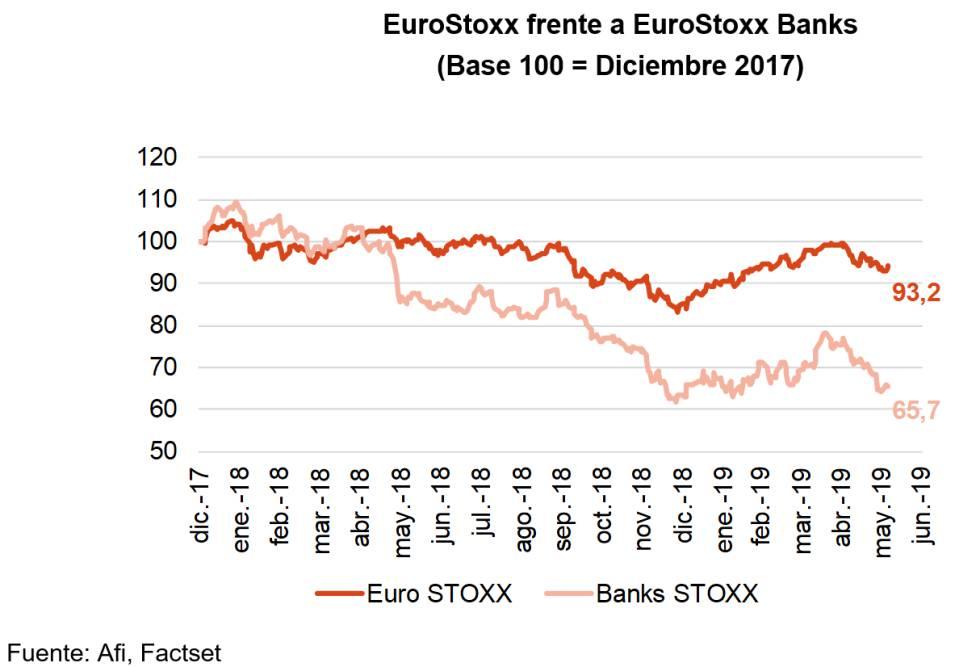 La curva de tipos hunde la valoración de los bancos