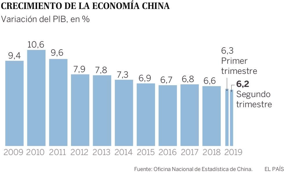 Economia chinesa cresce 6,2% no segundo trimestre, menor ritmo em três décadas