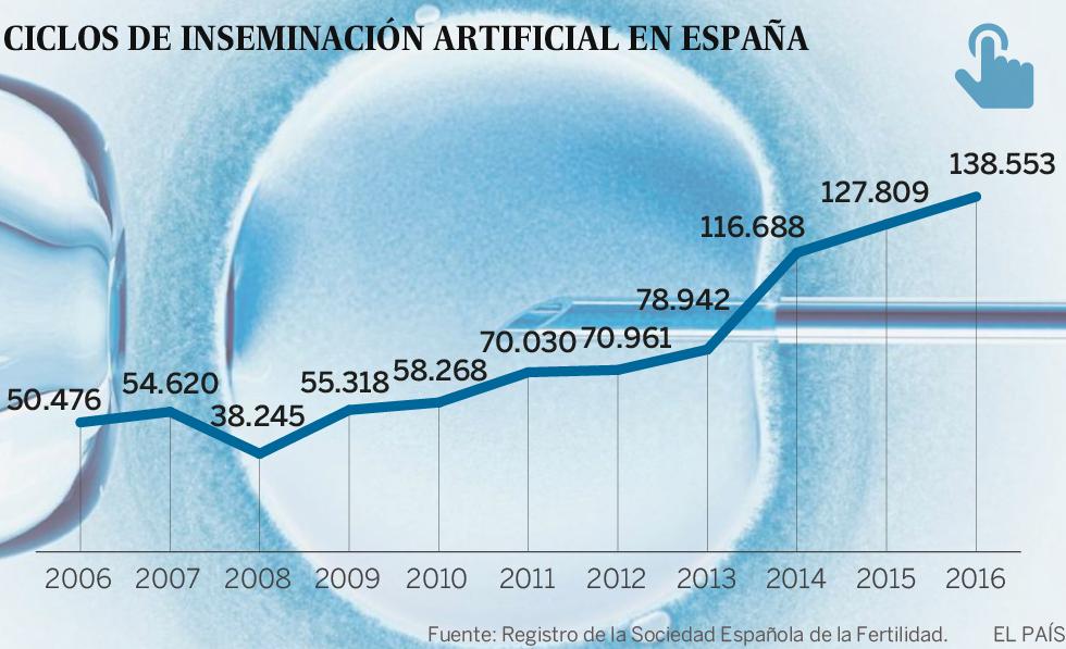 Reproducción Asistida El Coste De Ser Madre A Los 40 Alumbra Una Millonaria Industria De Reproducción Asistida Economía El País