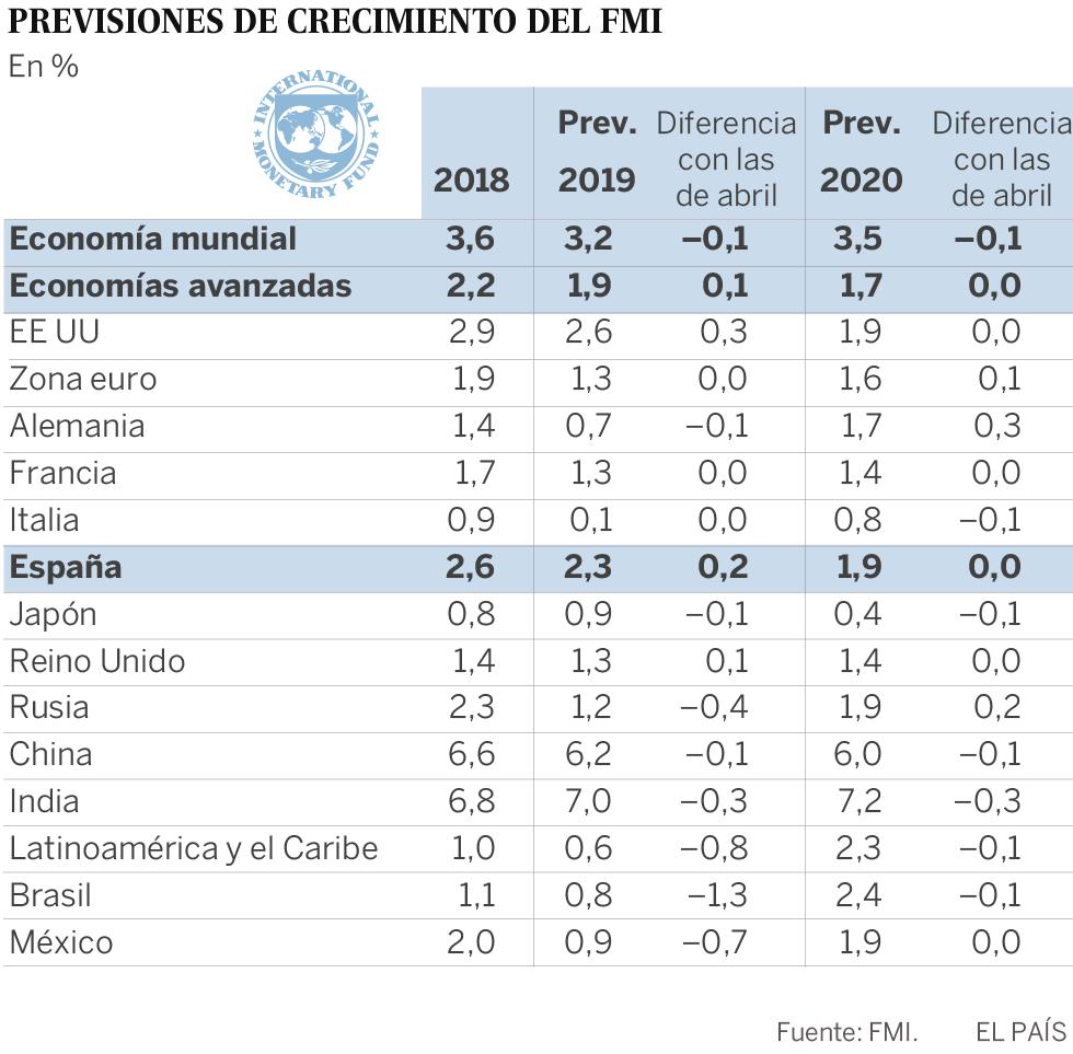 El FMI recorta drásticamente la previsión de crecimiento para América Latina en 2019