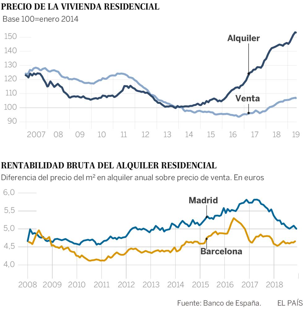 Los precios medios de los alquileres suben en España un 50% en cinco años