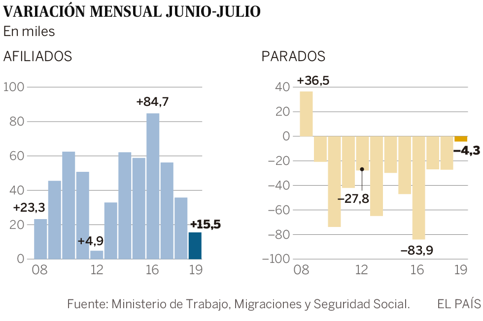 El paro baja solo en 4.253 personas, la menor caída en un mes de julio en 11 años