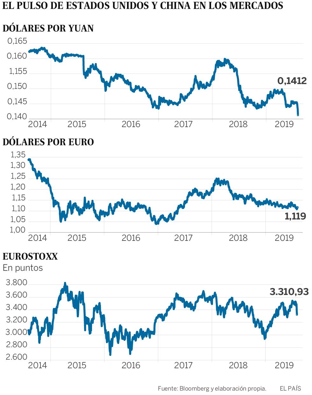 China desafía a Trump, hunde el yuan y dispara el temor a una guerra de divisas