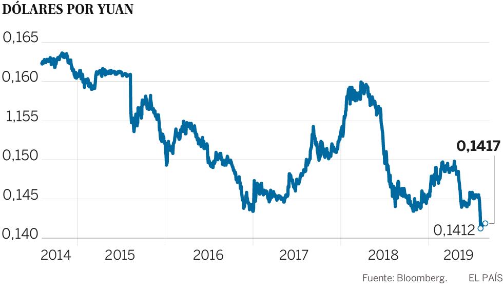 China estabiliza el yuan pero avisa de que el choque con EE UU socavará la economía mundial