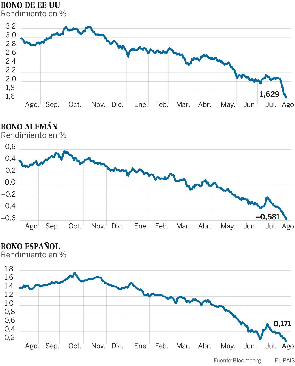 Los inversores se refugian en la deuda y el oro por el miedo a la tensión entre EE UU y China