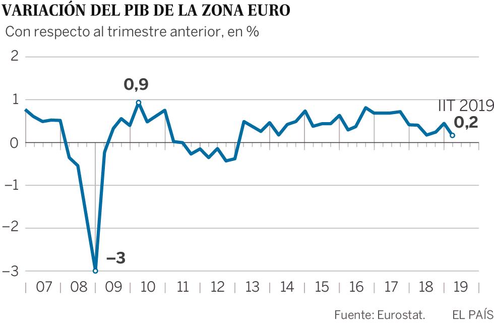 Alemania bordea la recesión con una caída del PIB del 0,1% y aviva las incertidumbres