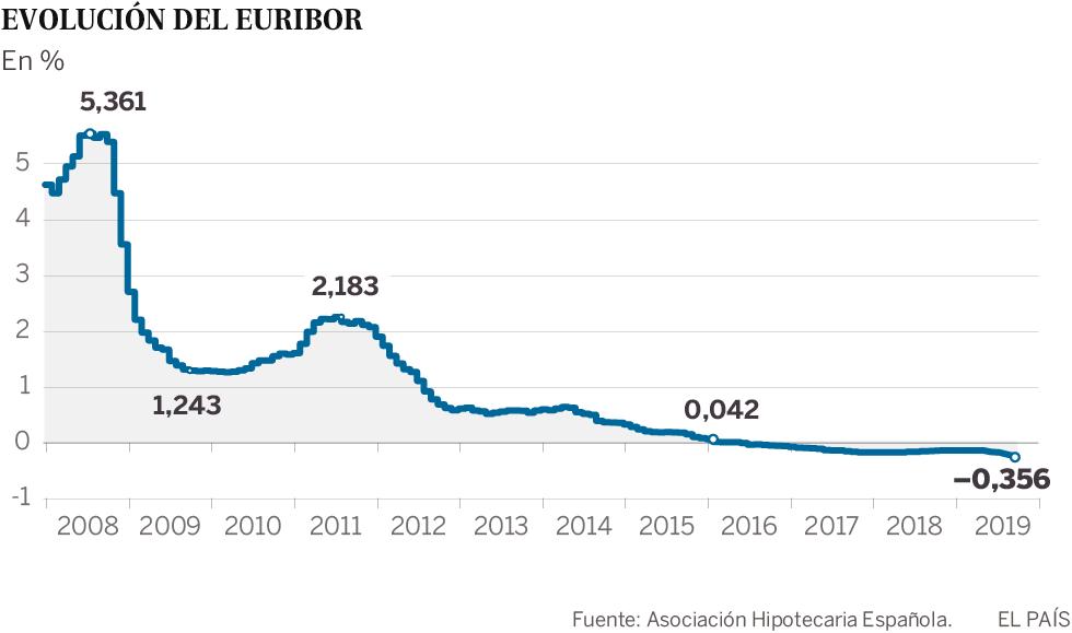 El euríbor cierra agosto con un mínimo histórico y abarata las hipotecas variables