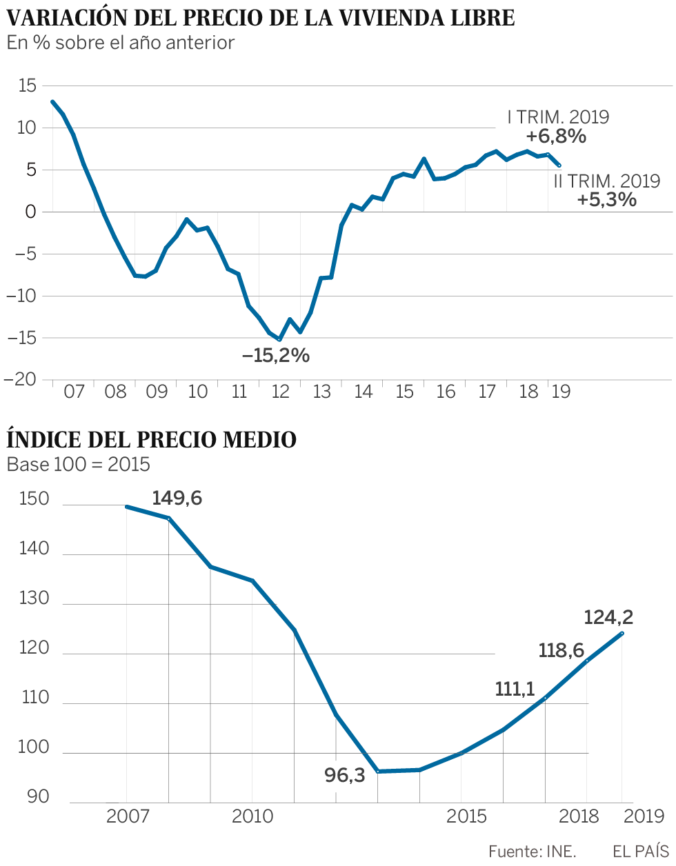 El precio de la vivienda libre se modera en el segundo trimestre