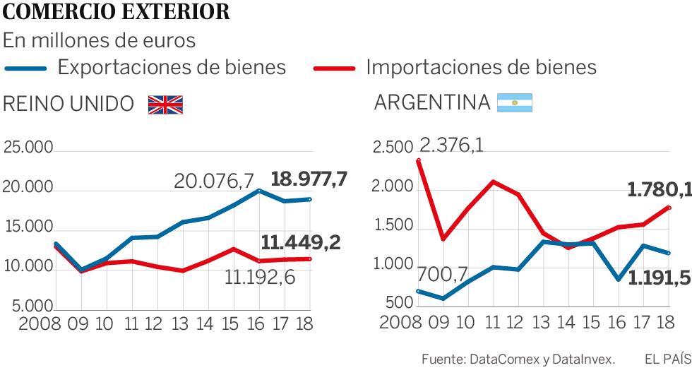 Las empresas se tientan el bolsillo por el Brexit y los apuros de Macri