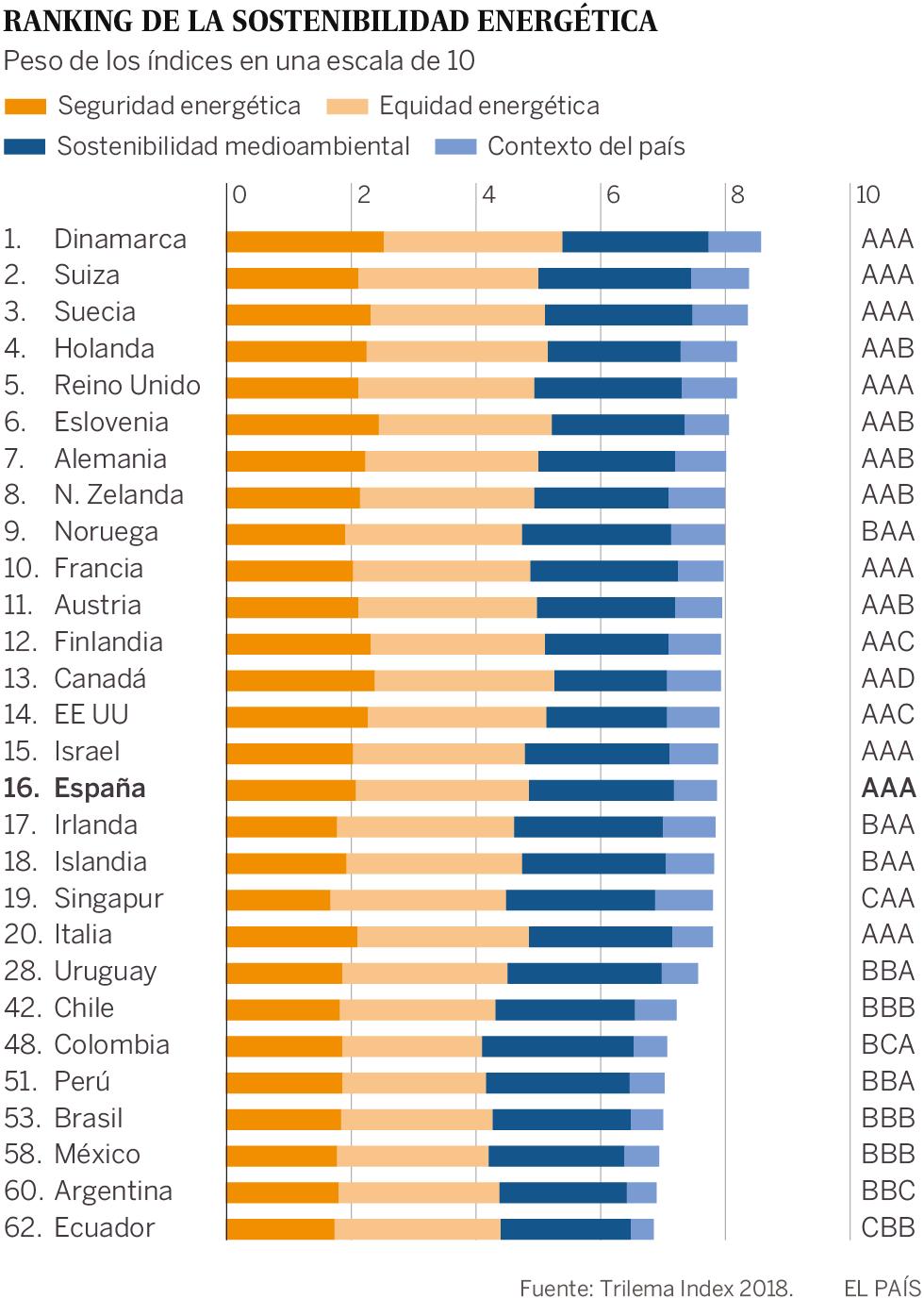 España ocupa el 16º puesto en el índice mundial de sostenibilidad energética