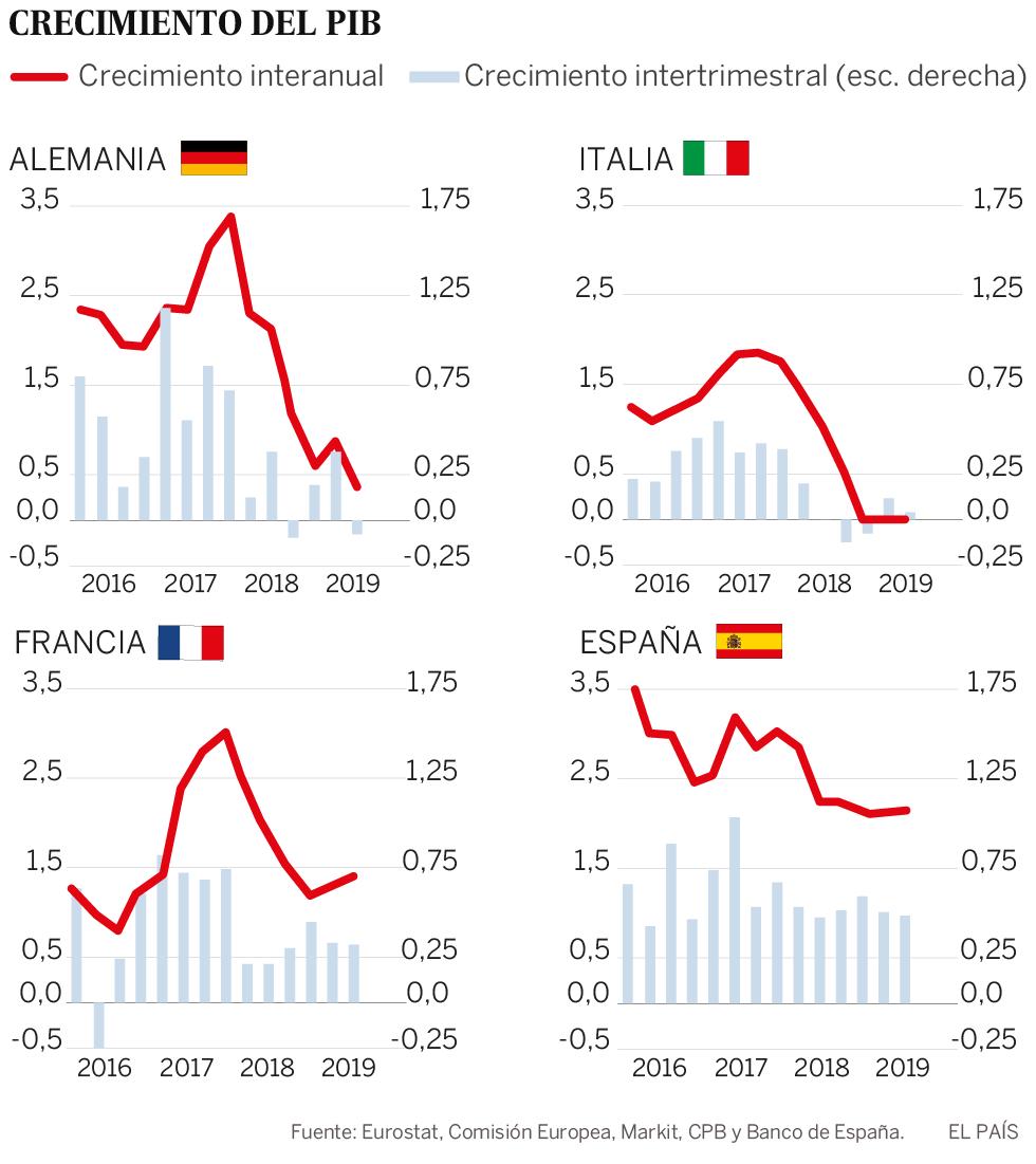 Europa, arrastrada por la guerra comercial