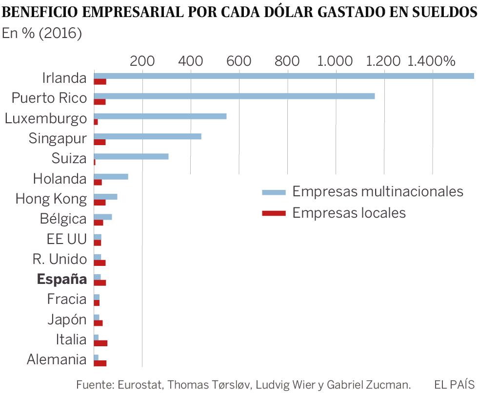 Las multinacionales dejan de declarar 13.500 millones en España