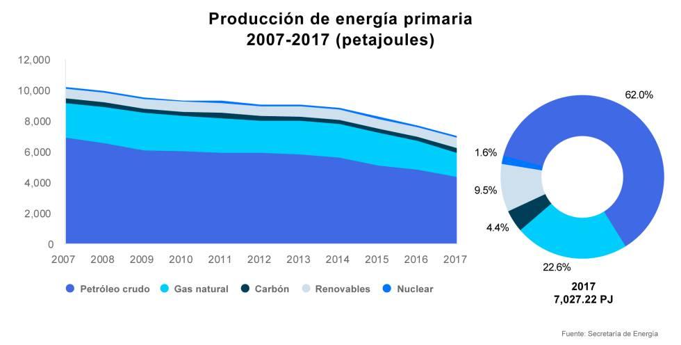 Distribución de la producción energética por tipo de fuente.