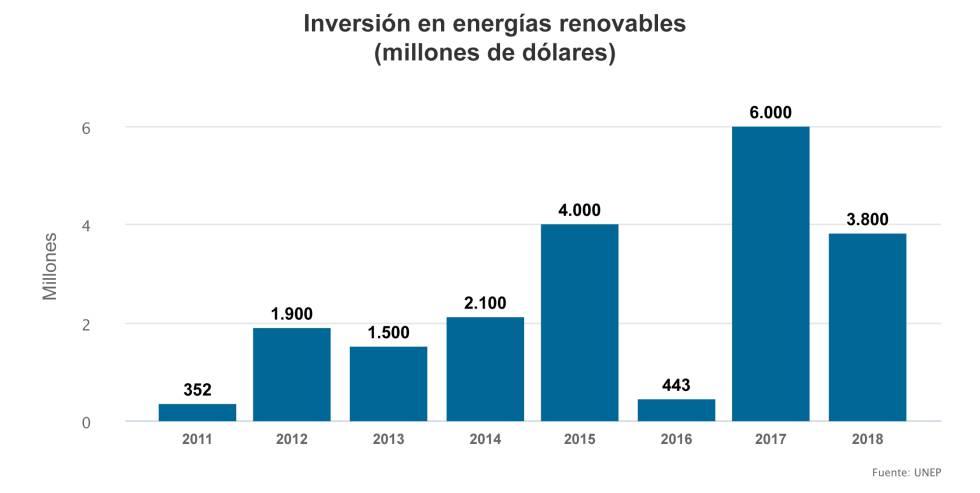 Inversión en energías renovables en los últimos ocho años.