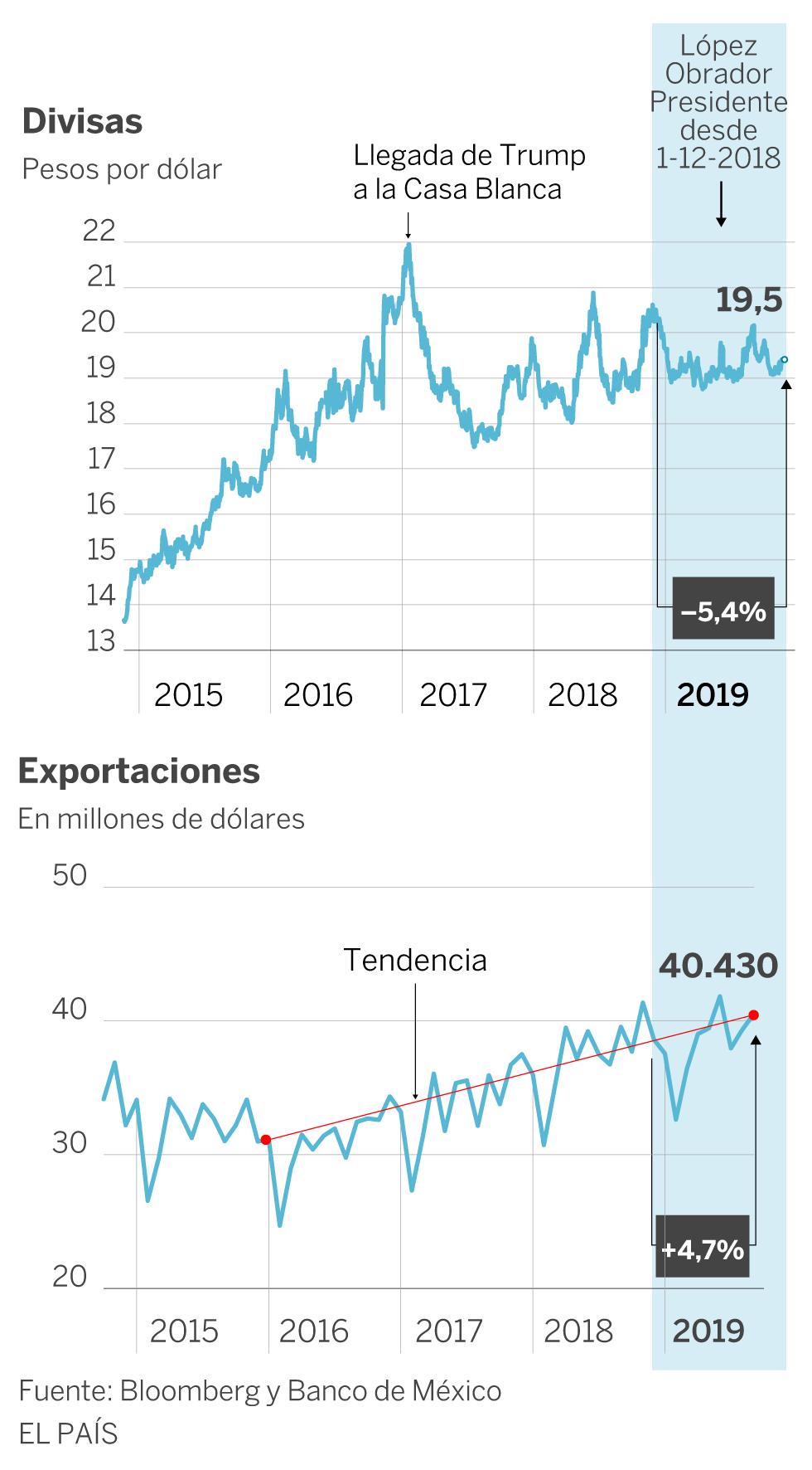 México: un año perdido para la economía