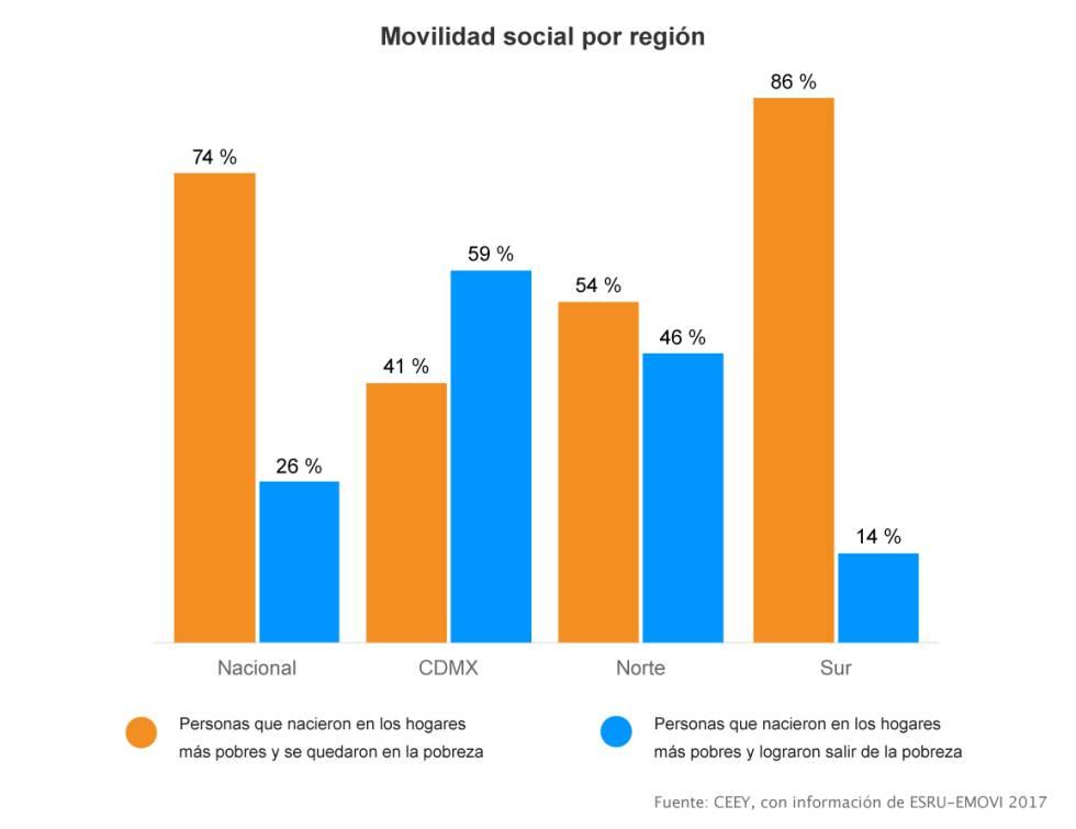 Igualdad de oportunidades, según la región.
